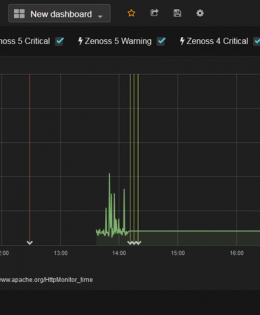 grafana-for-zenoss-5